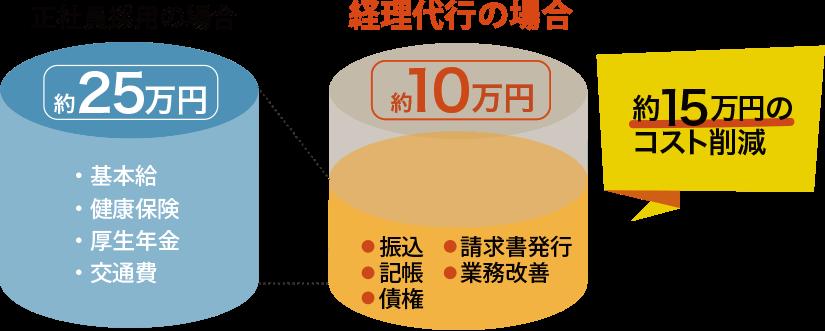 正社員・パート採用とのコスト比較